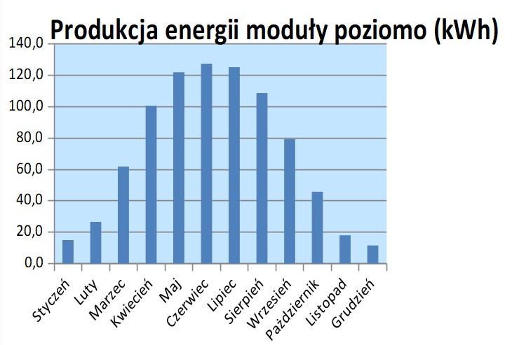 produkcja energi z paneli poziomych - fotowoltaika